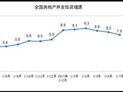 统计局:前7月房地产开发投资同比增长7.9% 增速回落