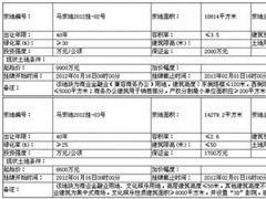 福州马尾区15.58亿挂牌2宗商住地 最高起始价9592元/平米