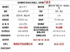 陕西辰宇实业有限公司8016万摘得灞桥区137亩地