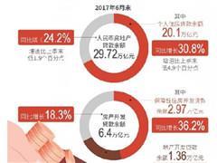 房地产信贷收紧 业内称明年有部分房企或以价换量