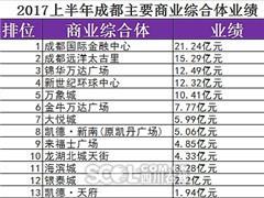 成都购物中心上半年业绩:13家仅锦华万达广场下降