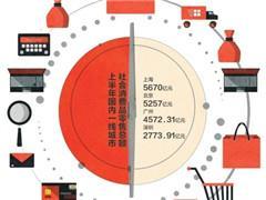 深圳上半年零售总额在一线城市里垫底 赴港购物人数多