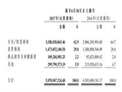 红星美凯龙2017半年报:营收达50.7亿元 新开商场14个