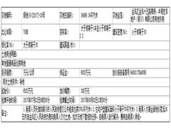 中海地产0.65亿元拿下银川3.49万平米商住用地