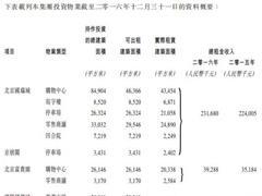 国瑞置业7月签约销售额8亿 上半年签销总额达51.72亿