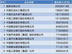 2017中国企业500强:房地产企业快速成长 新入围房企达9家