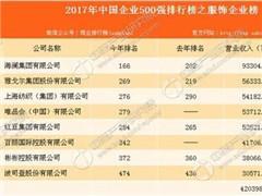 2017中国企业500强之服饰榜分析:共8家入榜 多为男装