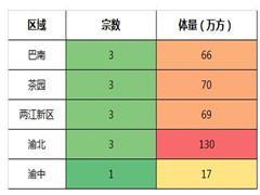 4天13宗地350万方 重庆现土地供应高潮!