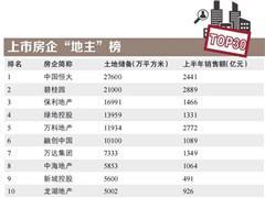 """上市房企""""地主""""榜TOP30!长三角、一二线城市成必争之地"""