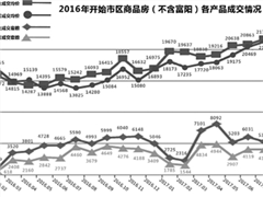 杭州商业地产均价上涨了52.3% 不限贷、不限购是主因