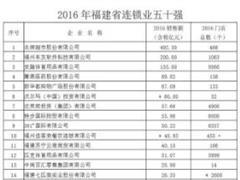 2016福建连锁业五十强出炉:同比增长9.55% 永辉蝉联第一