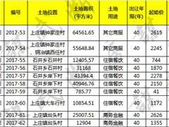 石家庄鹿泉10宗商服用地入市 总面积447亩起始价超1.7亿