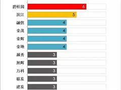 """前三季度哪些房企瓜分了杭州市区1745亿土拍""""大蛋糕""""?"""