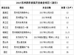 赢商盘点:2017年四季度苏州9个商业计划开业 总体量超110万方