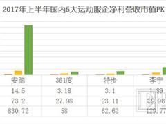 本土各大服饰企业经营效率排位赛:特步纯利降18.36%