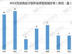 万达商业2018年开业52座万达广场 三、四线城市数量占比超73%