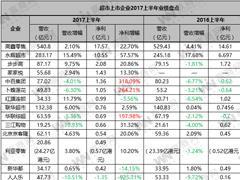 14家超市上市企业2017上半年业绩盘点:7家营收净利双增长、1家亏损