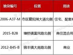 张家港三宗地收金12.35亿:上海保利、中锐等落子