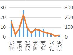 江苏2018年预计开业项目109个  预计开业总体量超900万方