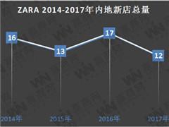 2017年ZARA在内地新增12家门店 中国成ZARA全球第二大市场