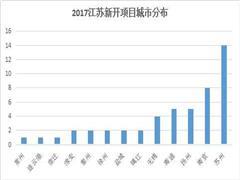 江苏2017年新增49个商业项目 总体量超520万方