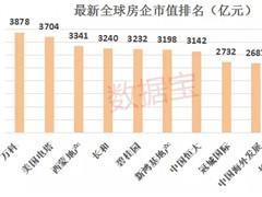 中国千亿市值房企已有20家 总数超越美国成全球第一!