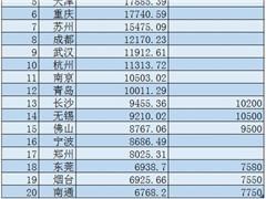 """谁最有可能加入""""万亿GDP俱乐部""""?佛山、宁波潜力最大"""