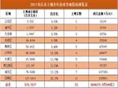 2017年度重庆商用土地盘点:南北两极发展,多点供应形态
