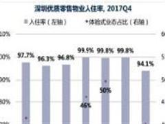 数据简报:2017年深圳优质零售物业入驻率达97.7%