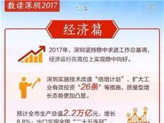 深圳去年GDP预计2.2万亿 广州、深圳能否超香港将揭晓