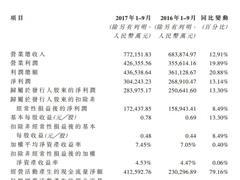 红星美凯龙A股上市 2017年预计实现营业收入约106亿元
