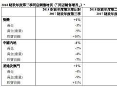 六福集团第三财季同店销售增长1% 内地净增设71间门店