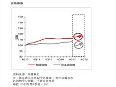 2017年广州购物中心平均租金微涨0.8% 2018年新零售拓展活跃