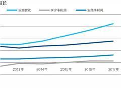 中国运动品牌十年沉浮 只有三家能与耐克、阿迪同场竞技