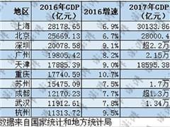 中国十强城市GDP排名:上海广州上新台阶 天津或跌出前五