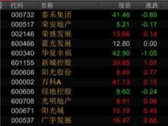 万科半年翻倍泰禾一个月涨147% 机构称地产股还能涨两成