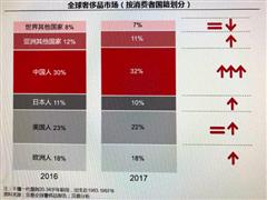 减速三年后中国奢侈品行业迎井喷式增长 消费者注重个性化