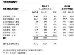 恒隆2017年内地商场租金收入26.72亿 上海恒隆广场贡献14.09亿