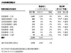 2017年上海恒隆商场平均租金64.7元/平/天 港汇恒隆租金收入下降9%