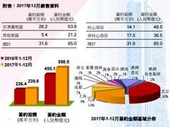 首创置业2017全年实现签约金额558.5亿元 南昌奥莱开业