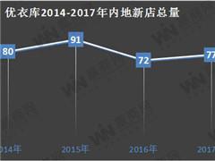 快时尚品牌优衣库2017年内地开店77家 玩转黑科技、个性化