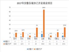 2017年安徽已开业项目20个 2018年预计呈现下降趋势