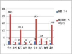 独家盘点!2018年浙江拟开业项目89个 新增商业面积748.8万方