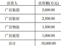 """广百股份出资2500万 与广百集团等成立运营平台""""广百资本"""""""