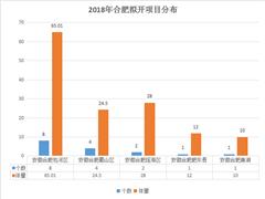 2018年合肥拟开业项目16个 商业新增总体量近139.31万方