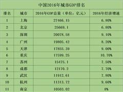 无锡、长沙宣布GDP超1万亿 中国万亿GDP城市已达14个