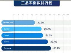 优奢易拍2018年9月奢侈品鉴定报告:正品率仅41.32%