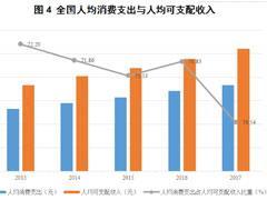 中国居民消费真相:国人消费结构处于不断升级的趋势