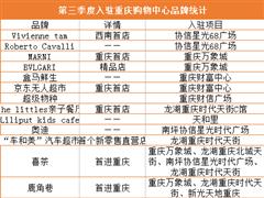 2018年第三季度重庆商业地产市场总结