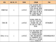 深圳9月迎来三大商业项目开业 龙岗龙华南山各占一